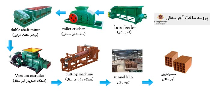 فرایند ساخت آجر سفال